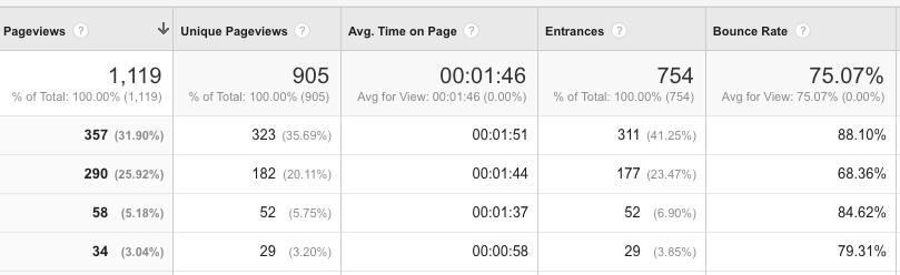 google tool example GA dashboard
